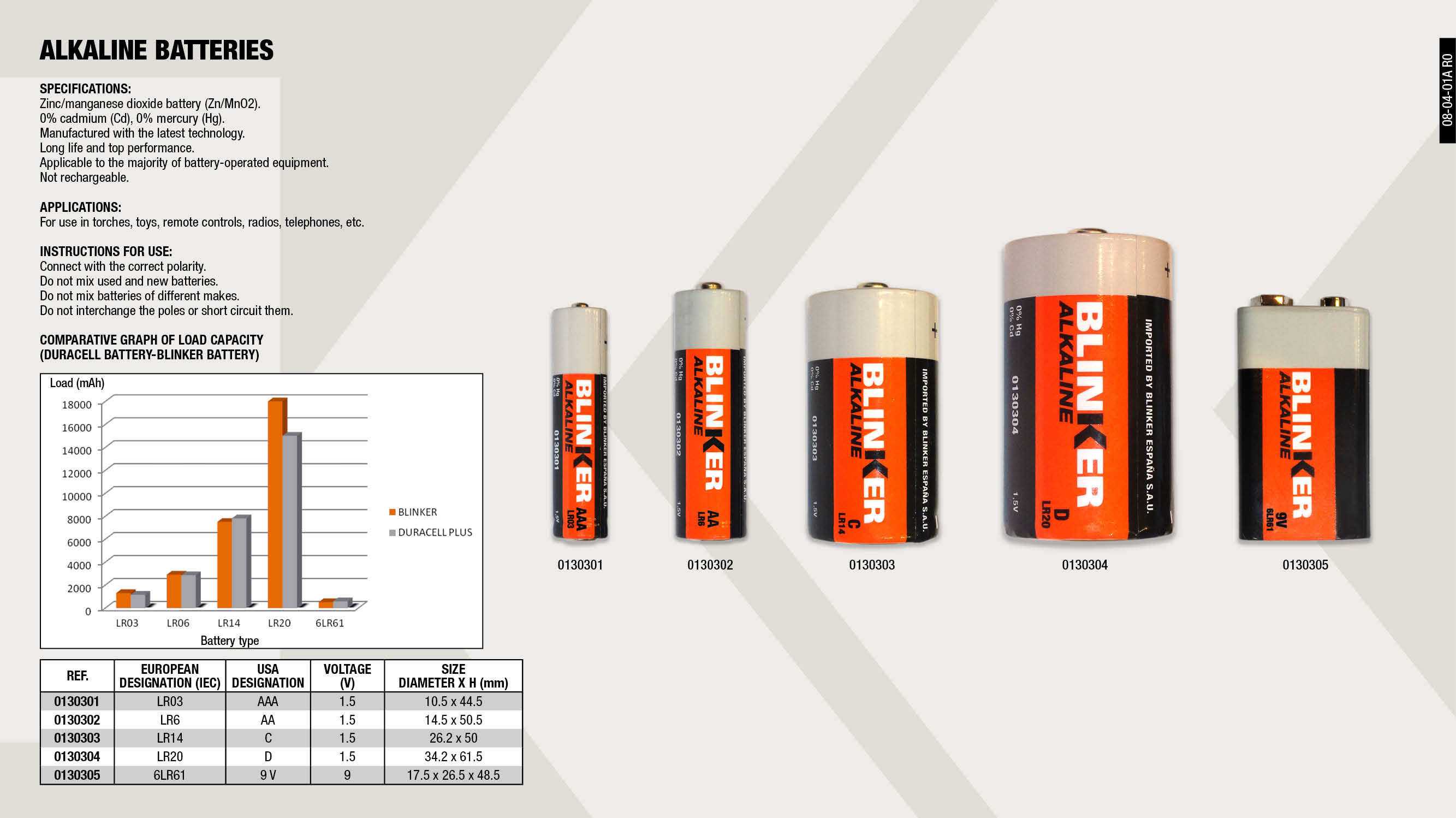 ALKALINE BATTERY 9V                                         ,  									ALKALINE BATTERY AAA                                        ,  									ALKALINE BATTERY AA                                         ,  									ALKALINE BATTERY C                                          ,  									ALKALINE BATTERY D                                          ,